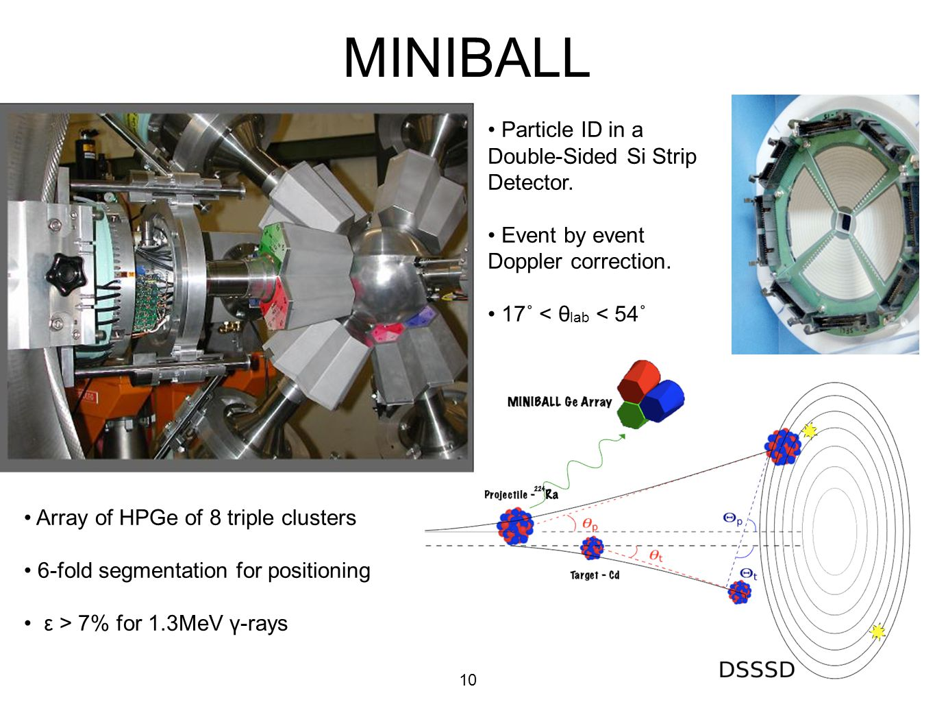 MINIBALL • Particle ID in a Double-Sided Si Strip Detector.