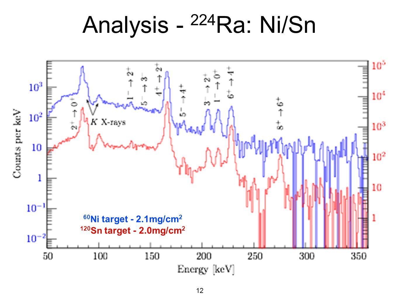Analysis - 224Ra: Ni/Sn 60Ni target - 2.1mg/cm2