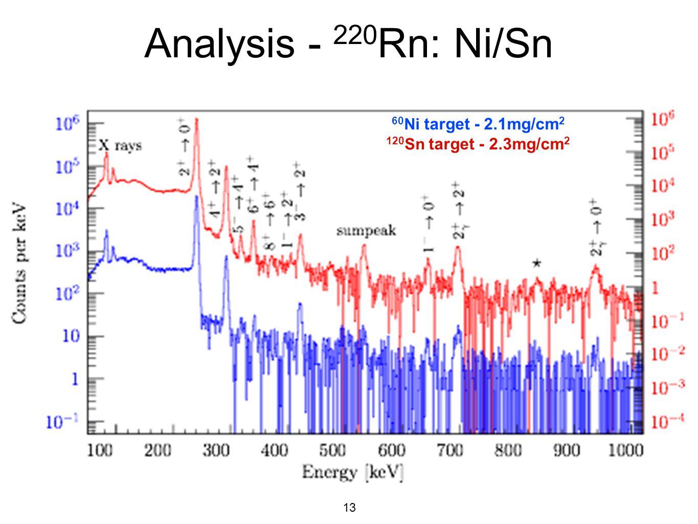 Analysis - 220Rn: Ni/Sn 60Ni target - 2.1mg/cm2