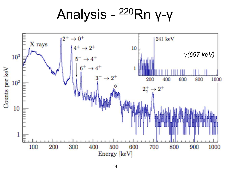Analysis - 220Rn γ-γ γ(697 keV)
