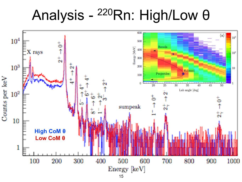 Analysis - 220Rn: High/Low θ