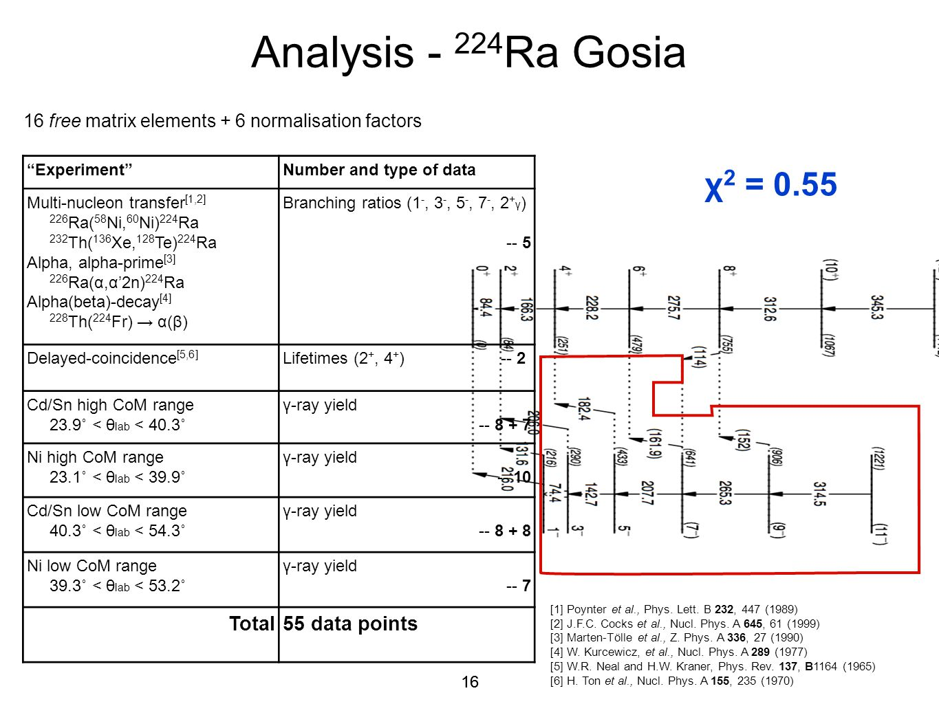 Analysis - 224Ra Gosia χ2 = 0.55 Total 55 data points