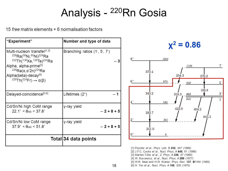 Analysis - 220Rn Gosia χ2 = 0.86 Total 34 data points
