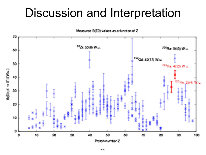Discussion and Interpretation
