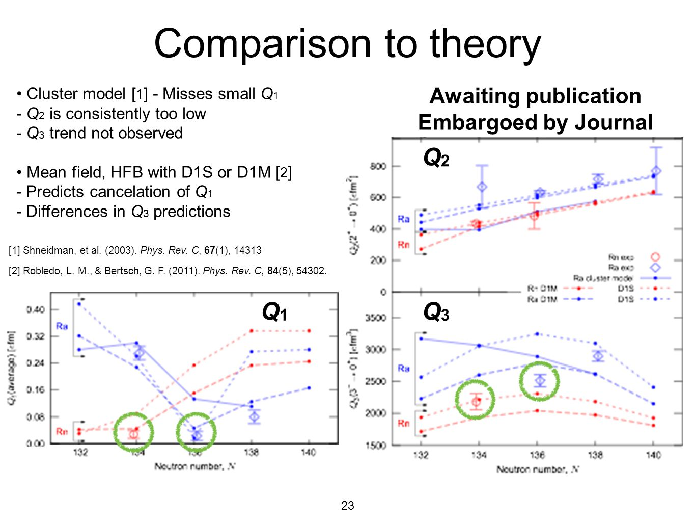 Comparison to theory Q2 Q3 Q1 Awaiting publication