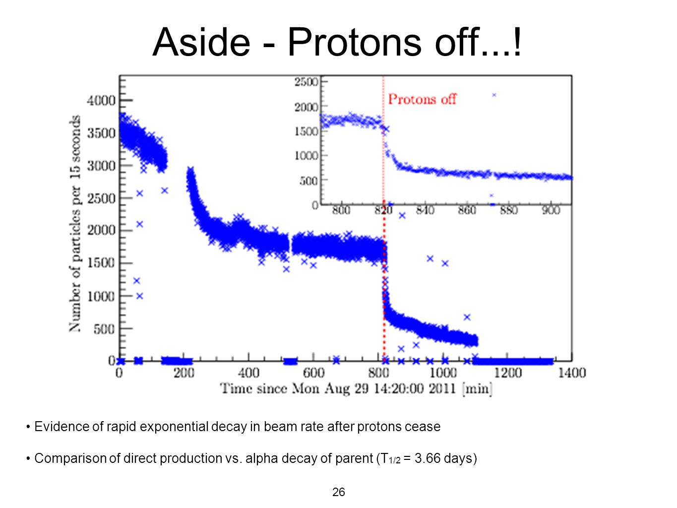 Aside - Protons off...! • Evidence of rapid exponential decay in beam rate after protons cease.