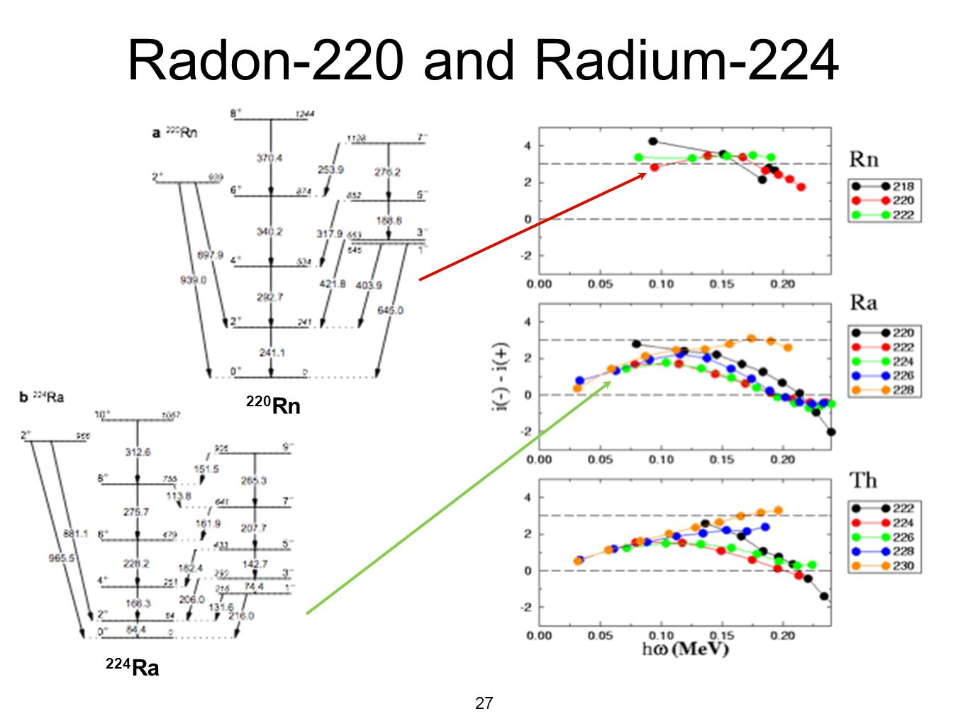 Radon-220 and Radium Rn 224Ra