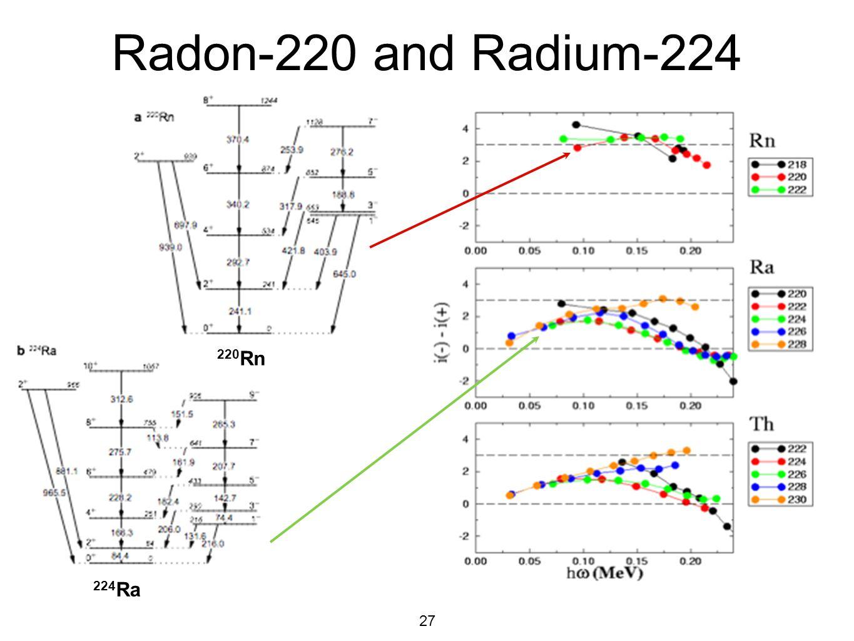 Radon-220 and Radium-224 220Rn 224Ra