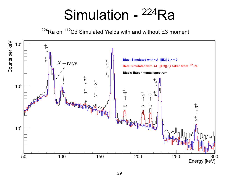 Simulation - 224Ra