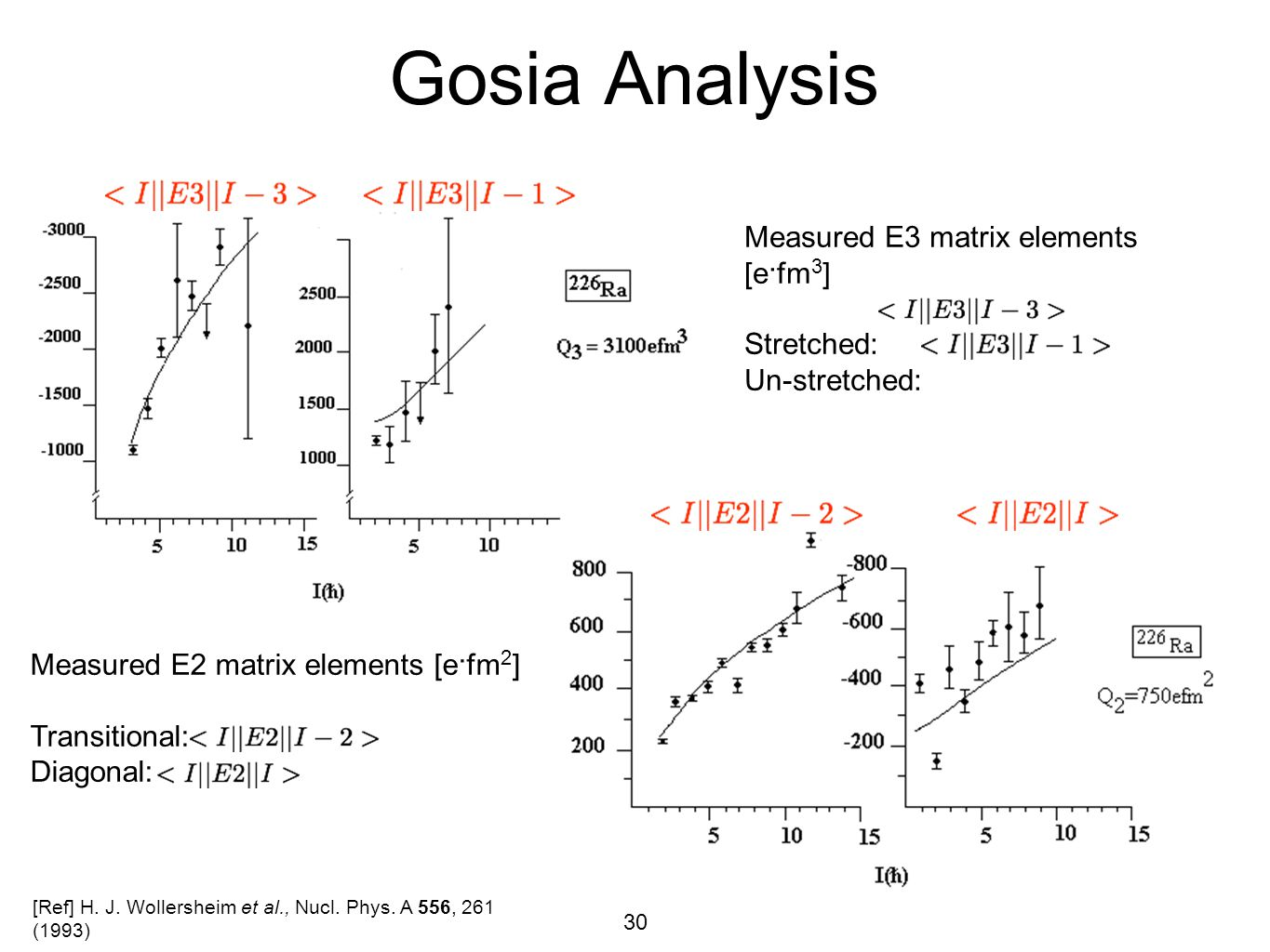 Gosia Analysis Measured E3 matrix elements [e·fm3] Stretched: