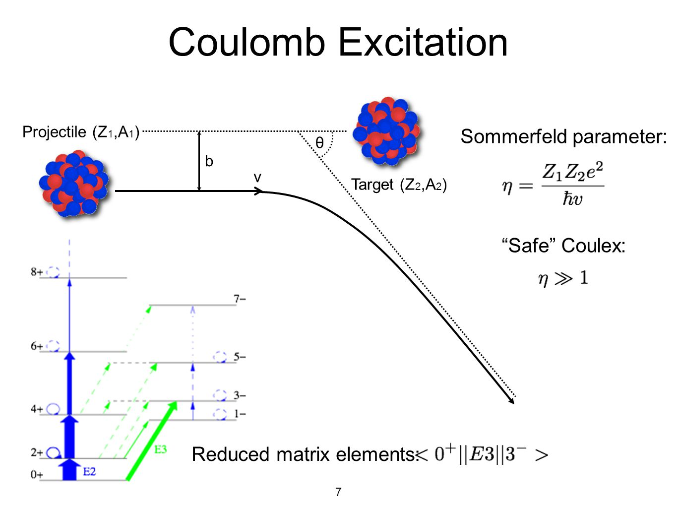Coulomb Excitation Sommerfeld parameter: Safe Coulex: