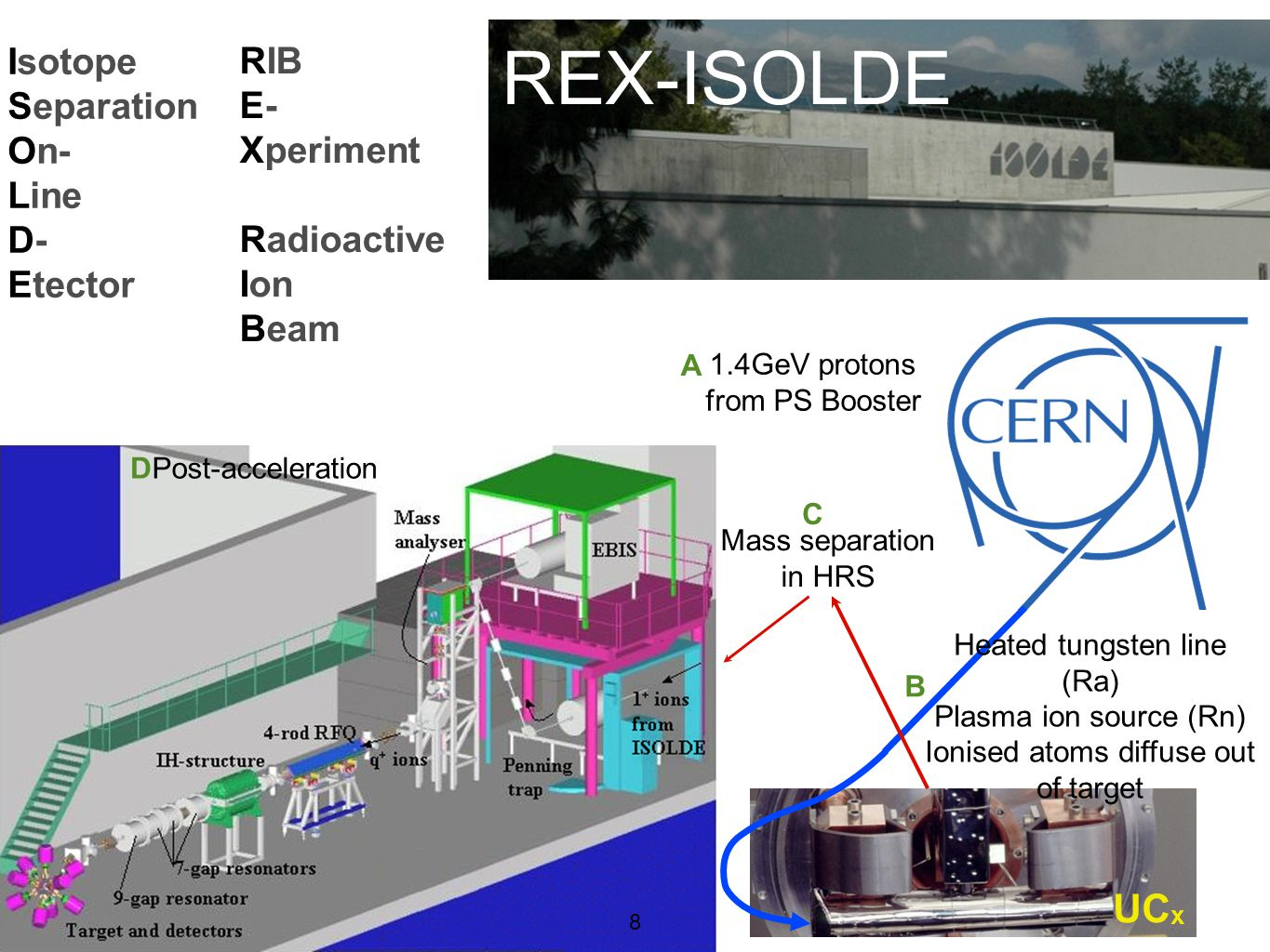 REX-ISOLDE UCx Isotope Separation On- Line D- Etector RIB E- Xperiment