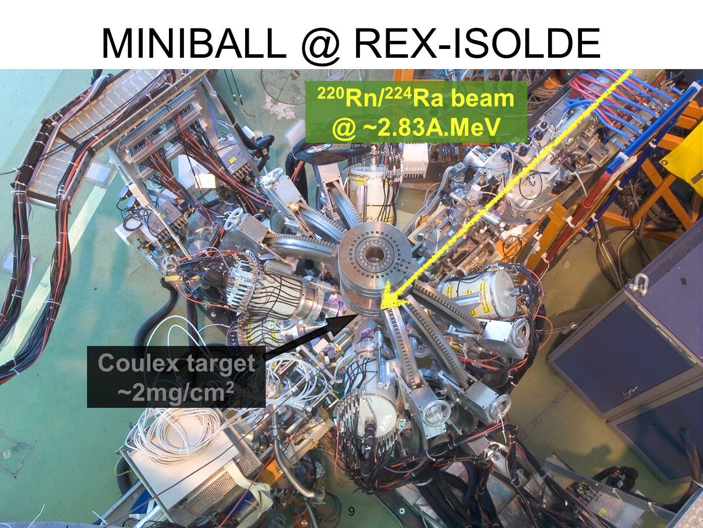 MINIBALL @ REX-ISOLDE 220Rn/224Ra beam @ ~2.83A.MeV Coulex target