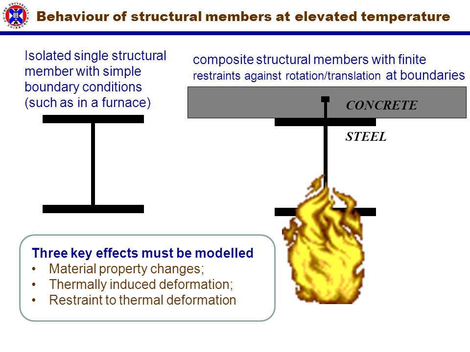 Behaviour of structural members at elevated temperature