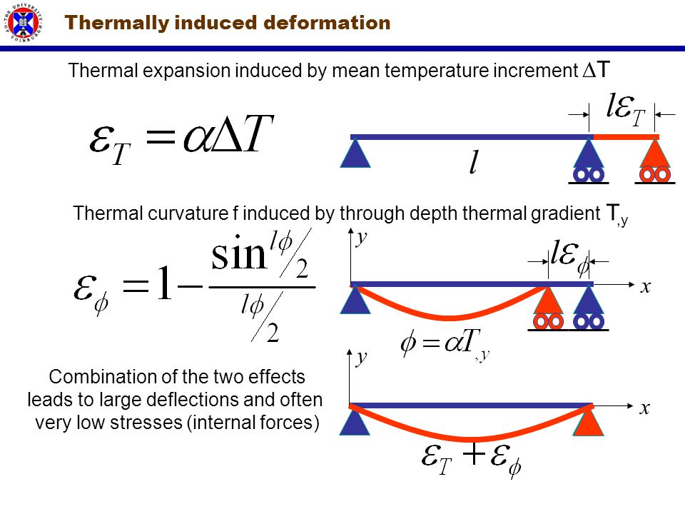 Thermally induced deformation
