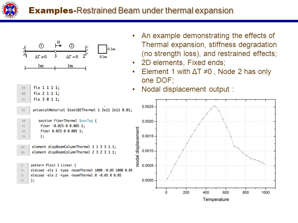 Examples-Restrained Beam under thermal expansion