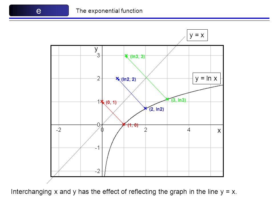 e The exponential function A reminder from C2. - ppt download