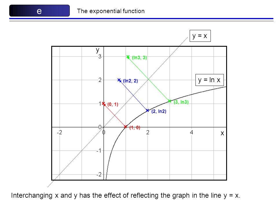 e y = x y × (ln3, 3) × (ln2, 2) y = ln x × (3, ln3) × (0, 1)