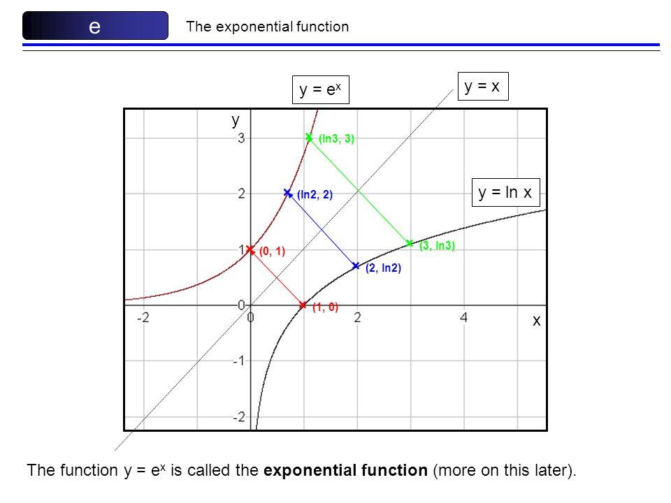 e y = x y = ex y × (ln3, 3) × (ln2, 2) y = ln x × (3, ln3) × (0, 1)