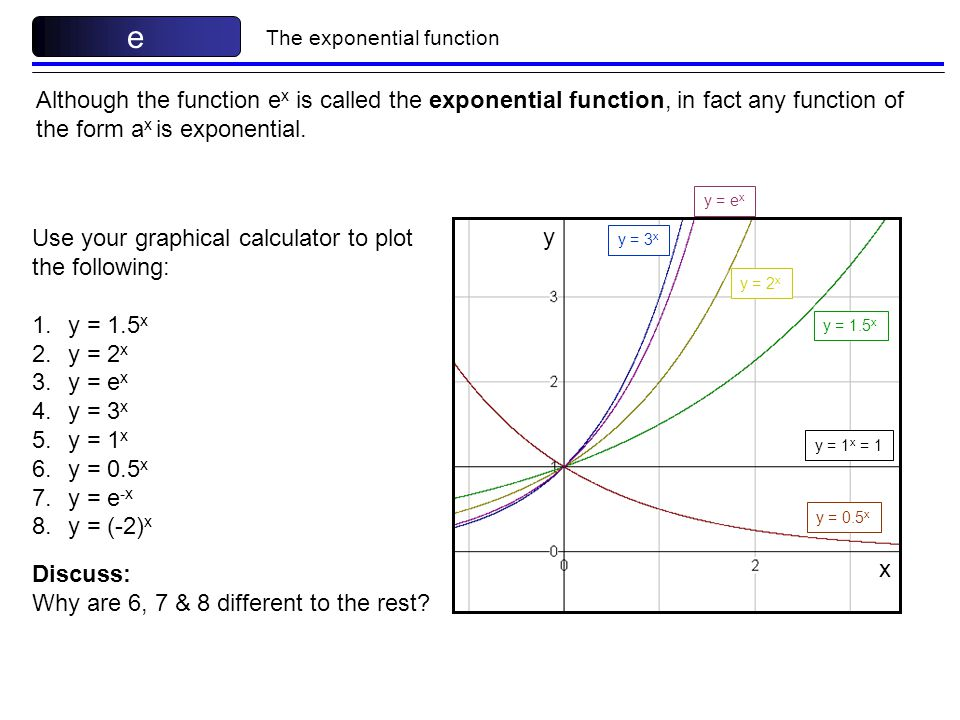 e The exponential function. Although the function ex is called the exponential function, in fact any function of the form ax is exponential.