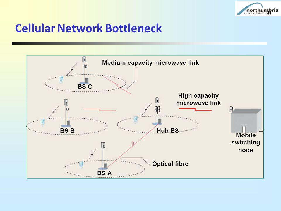 Medium capacity microwave link