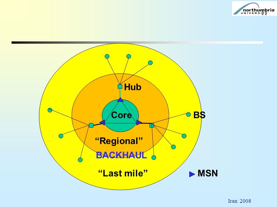 Hub Core BS Regional BACKHAUL Last mile MSN Iran 2008