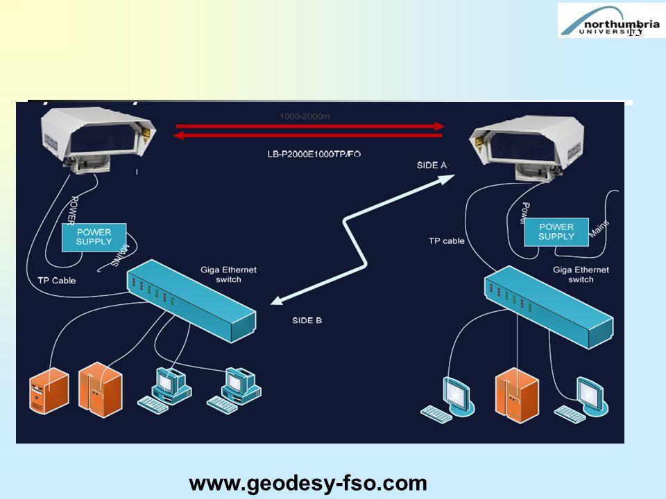 www.geodesy-fso.com