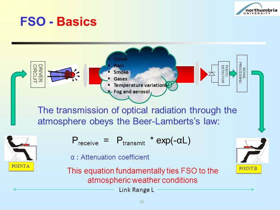 FSO - Basics Cloud. Rain. Smoke. Gases. Temperature variations. Fog and aerosol. PROCESSING. SIGNAL.