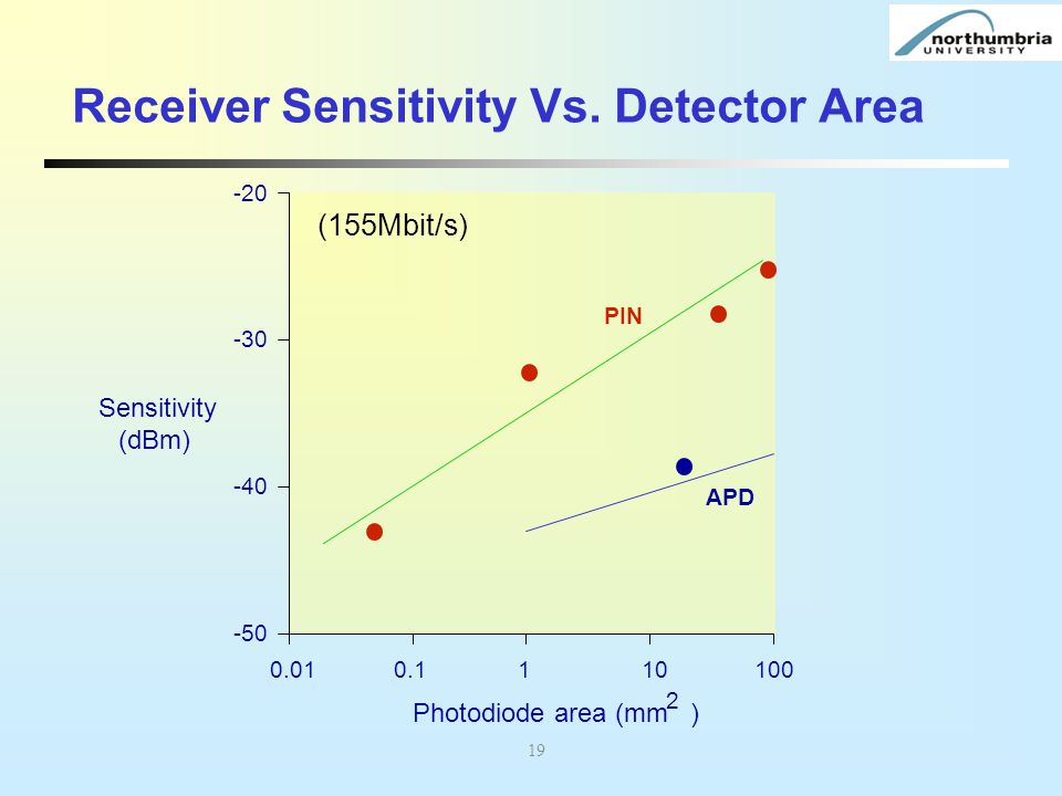 Receiver Sensitivity Vs. Detector Area