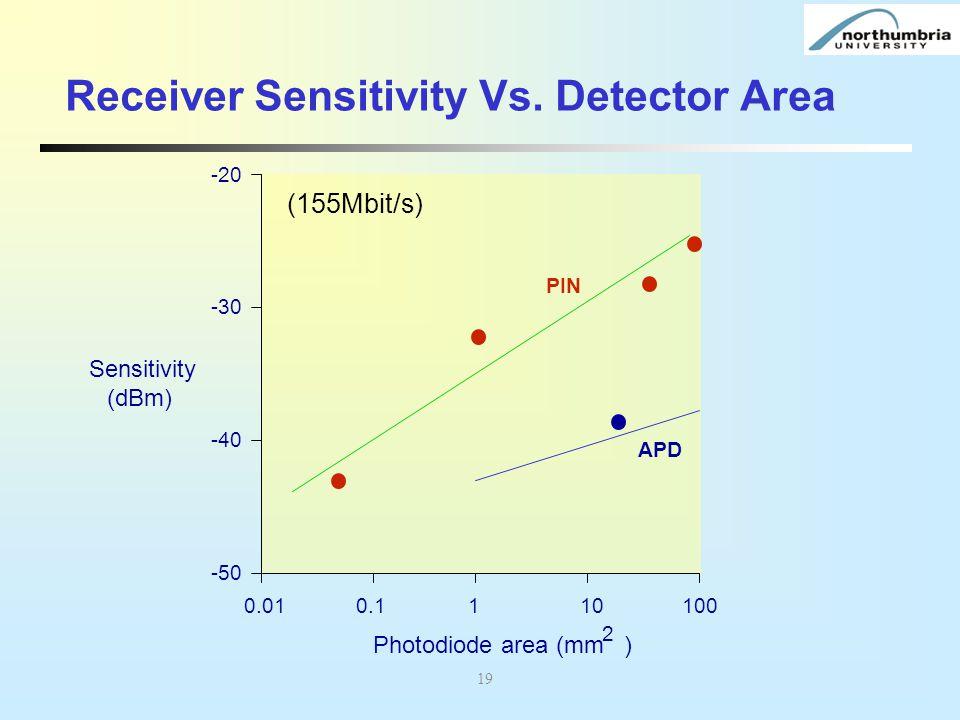 Receiver Sensitivity Vs. Detector Area