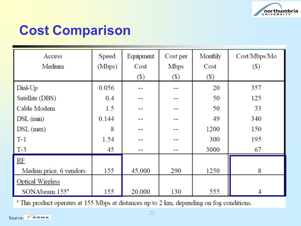 Cost Comparison 23 Source: 23