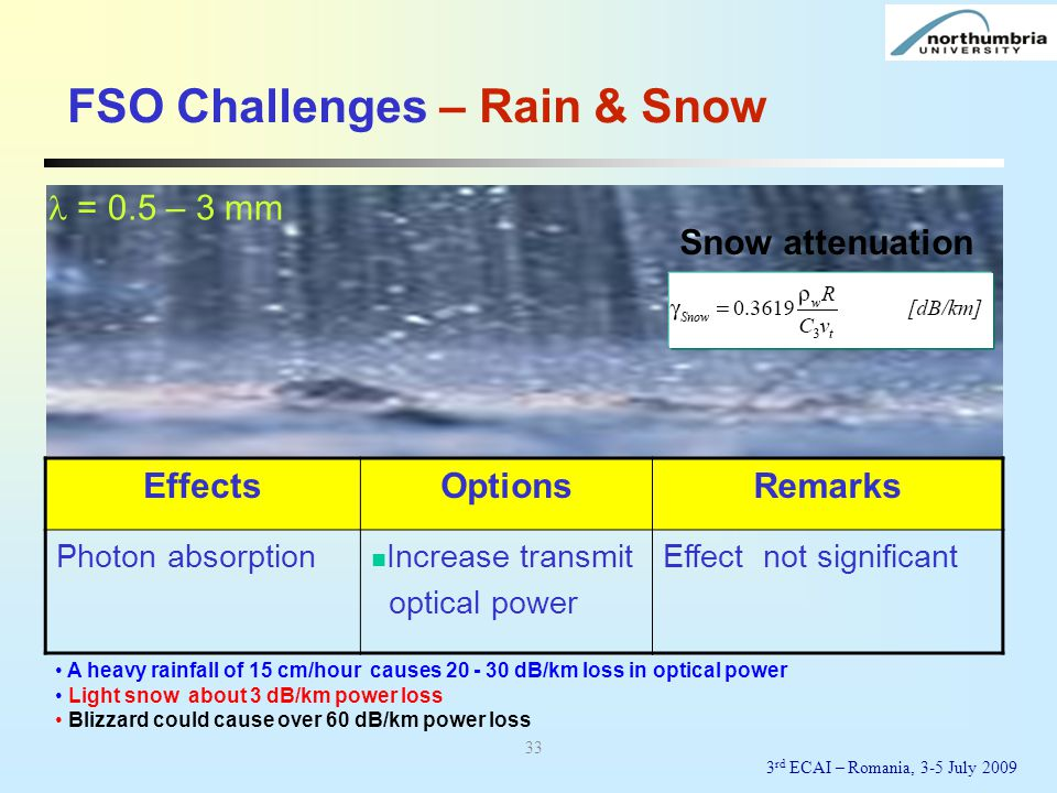 FSO Challenges – Rain & Snow