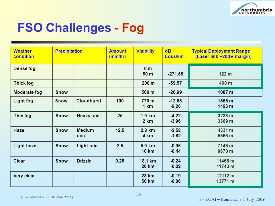 FSO Challenges - Fog Weather condition Precipitation Amount (mm/hr)