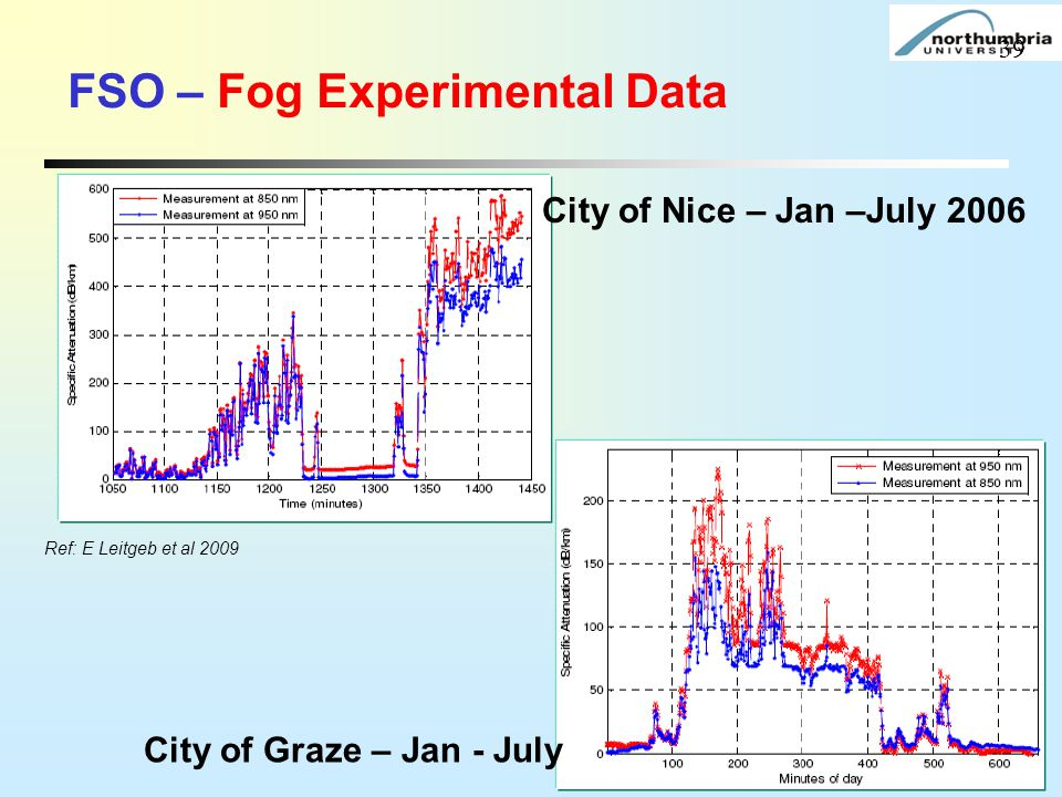 FSO – Fog Experimental Data