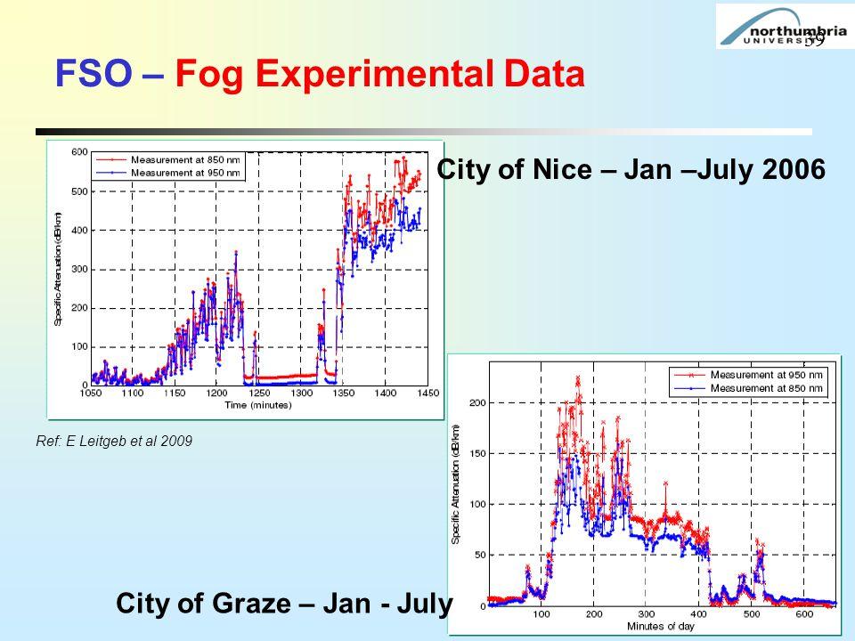 FSO – Fog Experimental Data