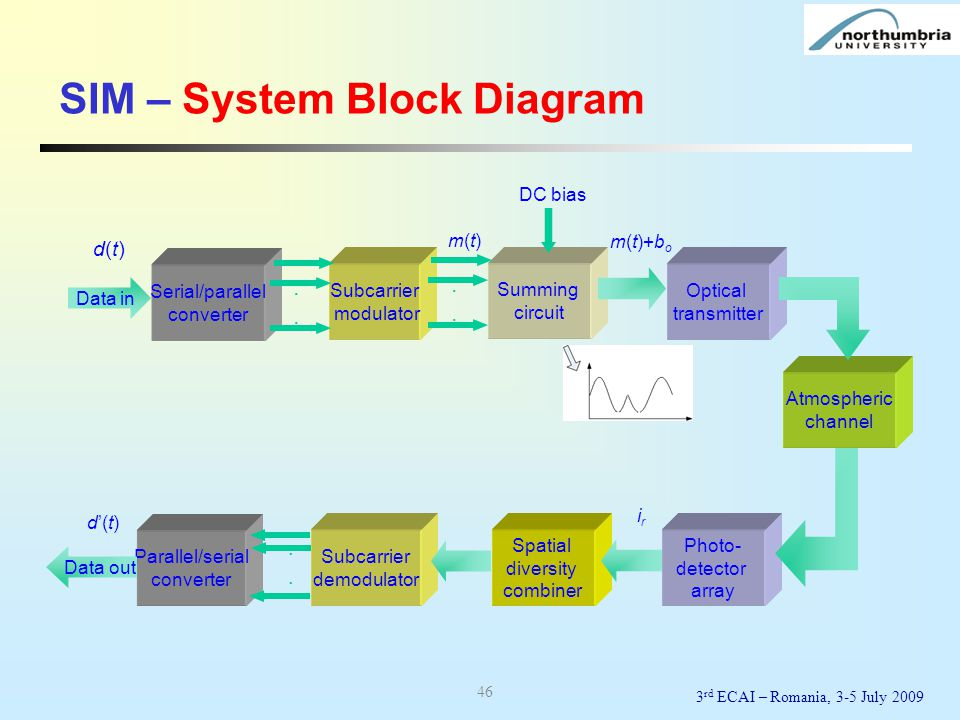 SIM – System Block Diagram