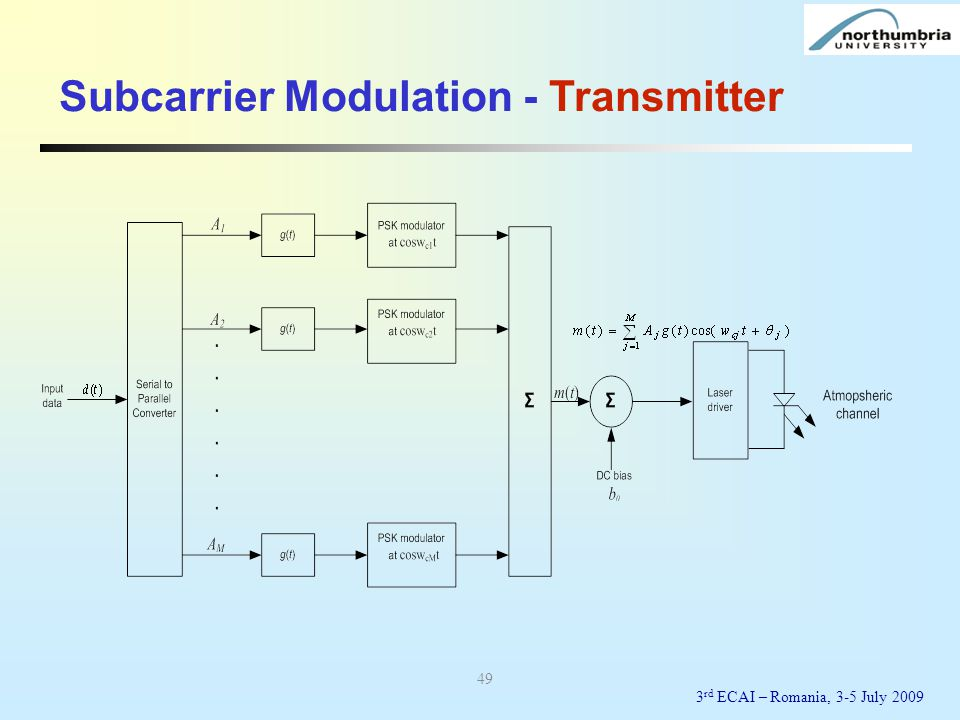Subcarrier Modulation - Transmitter