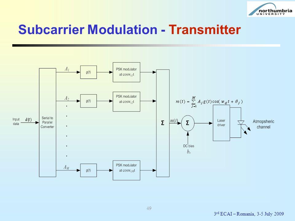 Subcarrier Modulation - Transmitter