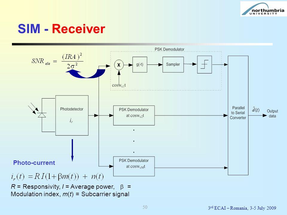 SIM - Receiver Photo-current