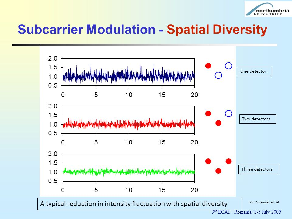 Subcarrier Modulation - Spatial Diversity