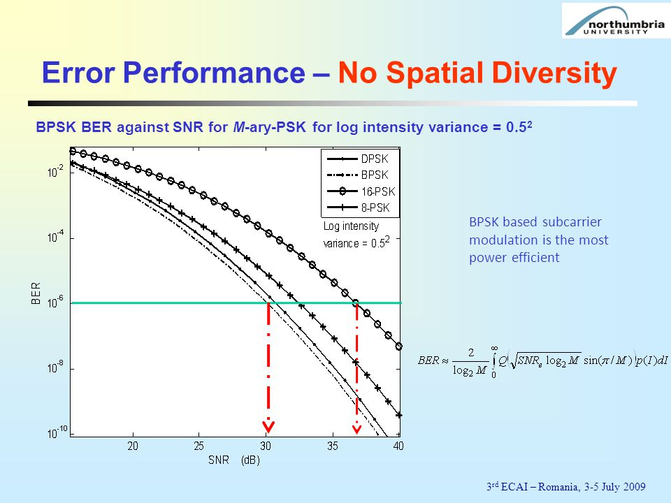 Error Performance – No Spatial Diversity