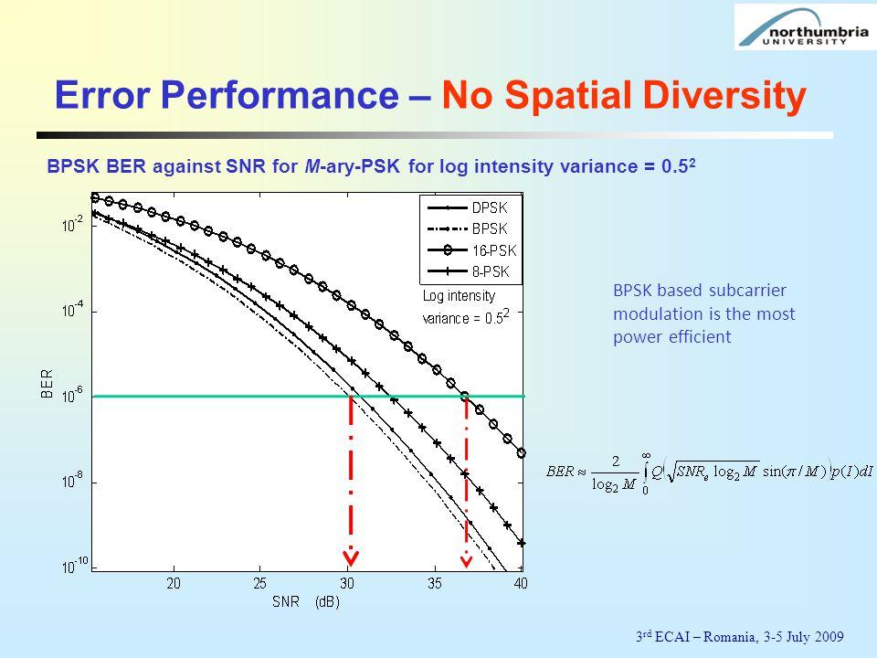 Error Performance – No Spatial Diversity