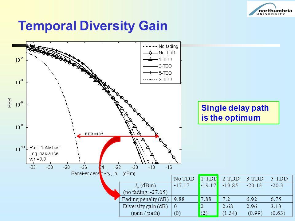 Temporal Diversity Gain