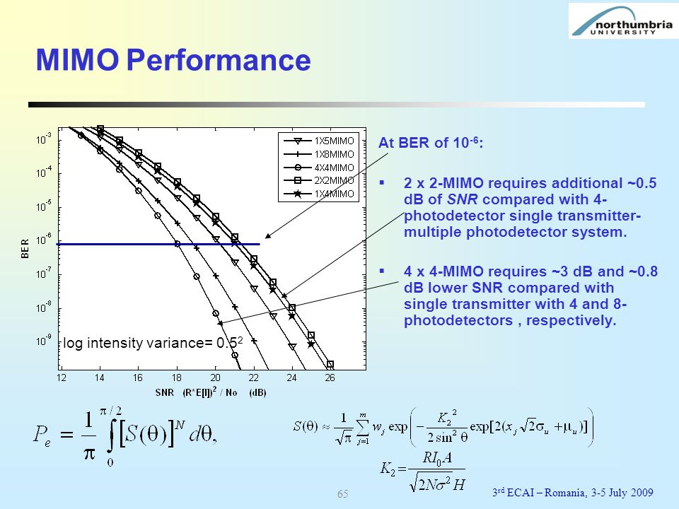 MIMO Performance At BER of 10-6: