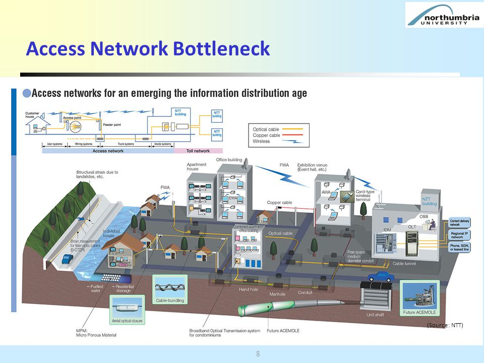 Access Network Bottleneck