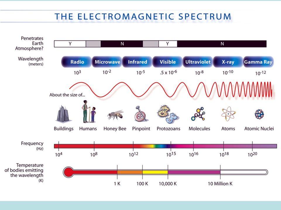 Frequency between 1017 – 1020Hz