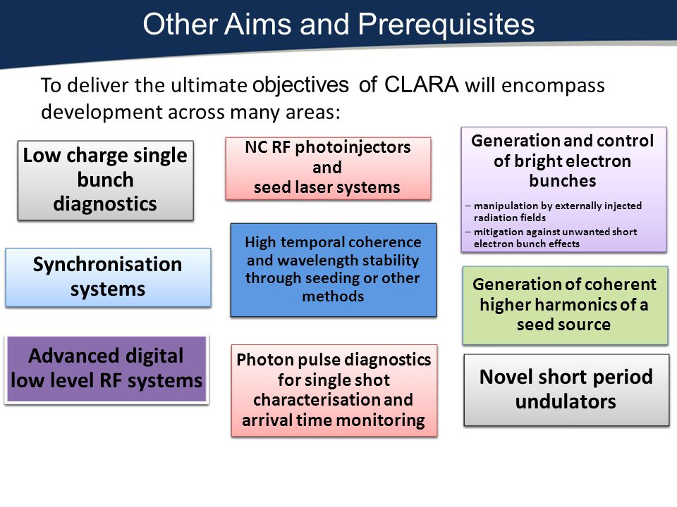 Other Aims and Prerequisites