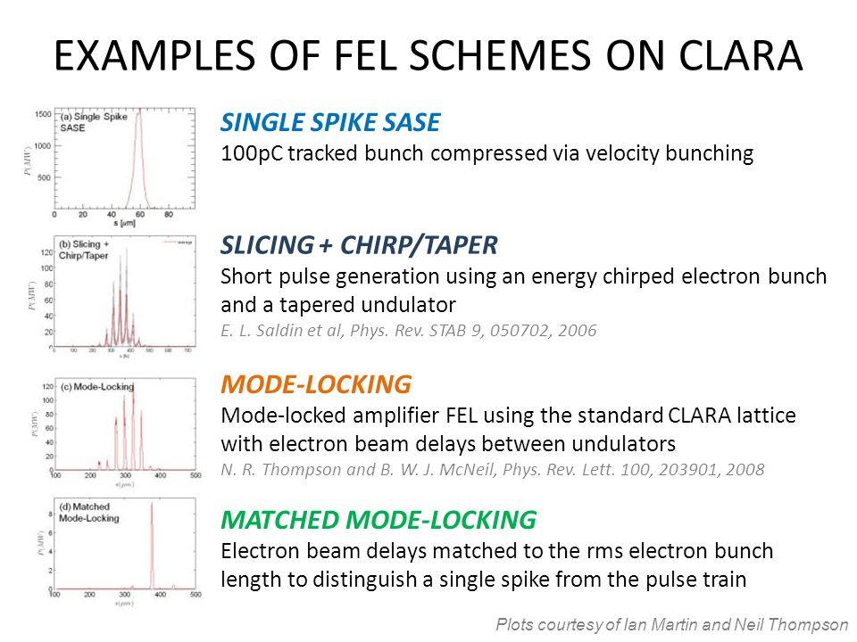 EXAMPLES OF FEL SCHEMES ON CLARA