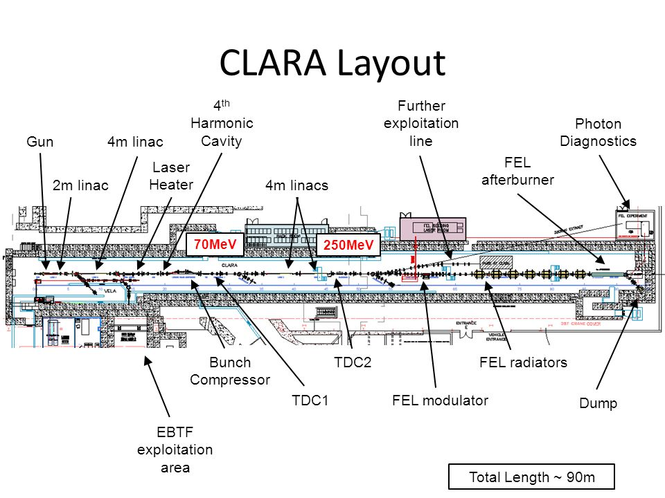 CLARA Layout 4th Harmonic Cavity Further exploitation line