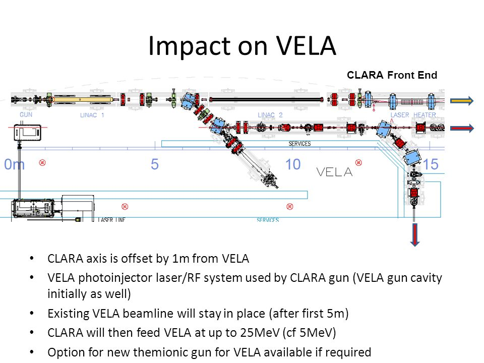 Impact on VELA CLARA axis is offset by 1m from VELA